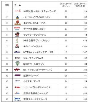 トップリーグ 2014-2015 2ndステージ順位