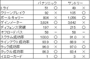 トップリーグ 2017-2018 第9節  全勝対決!