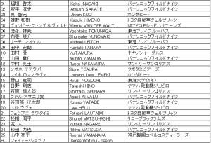 ジャパンラグビーチャレンジマッチ2017 JAPAN XV vs World XV